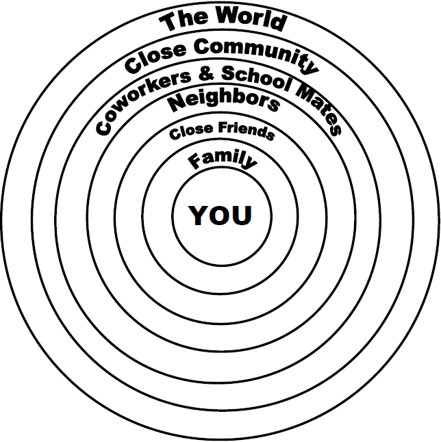 concentric circle of influence